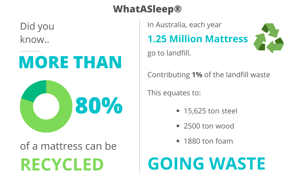 Mattress recycling Australia facts