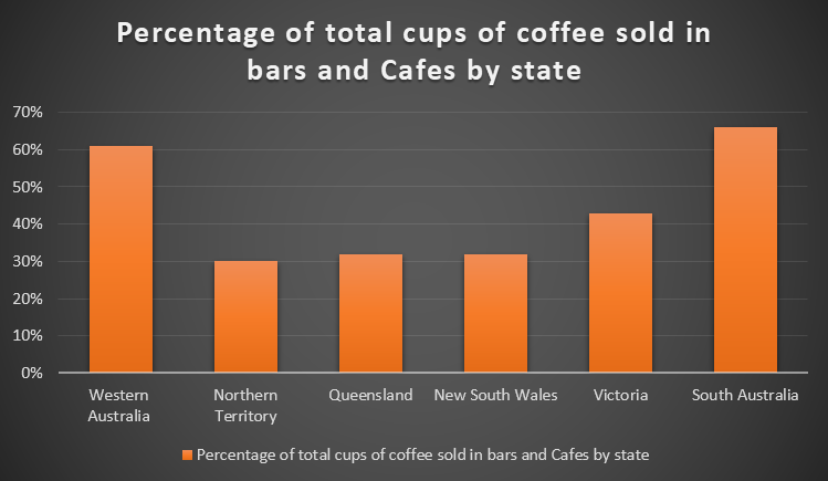 Percentage of total cups of coffee sold in bars and Cafes by state