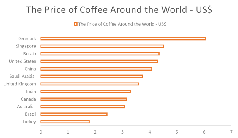 The Price of Coffee Around the World in US Dollars